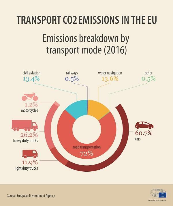 Inquinamento settore trasporti alle emissioni di CO2 fonte Commissione europea