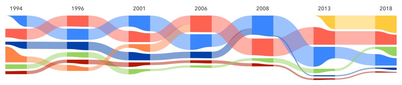 Elezioni in Italia dal 1994 al 2018
